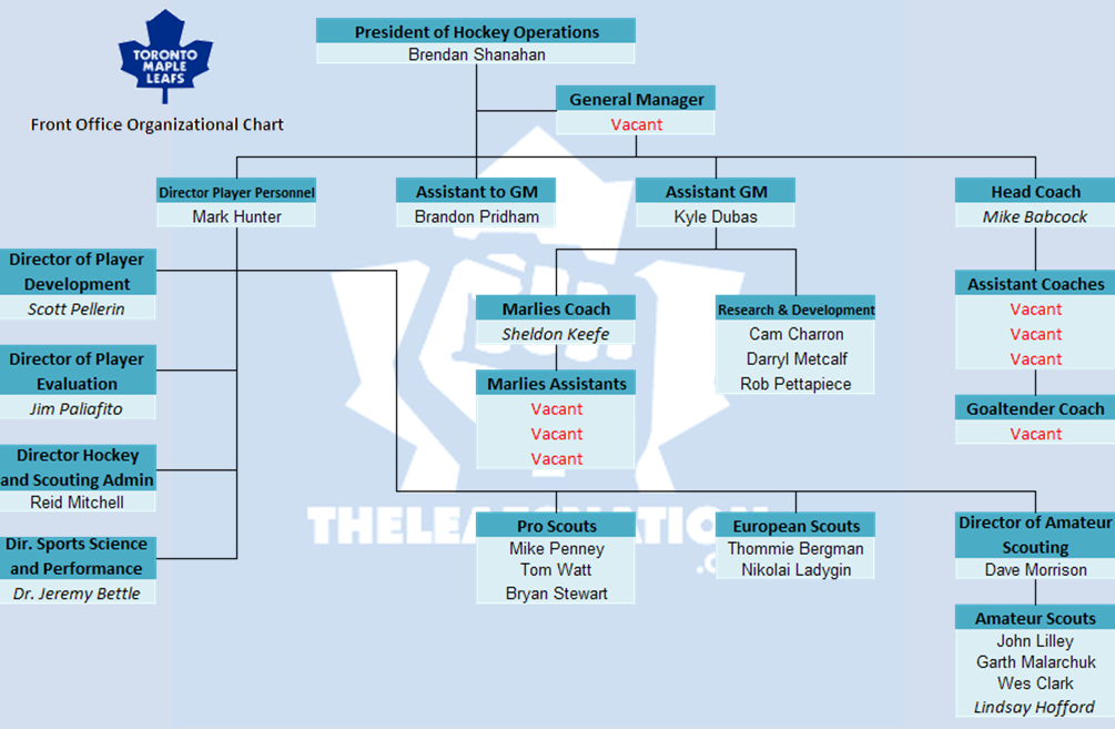 Graphic maple leafs organizational chart - Organizational chart of the front office department ...